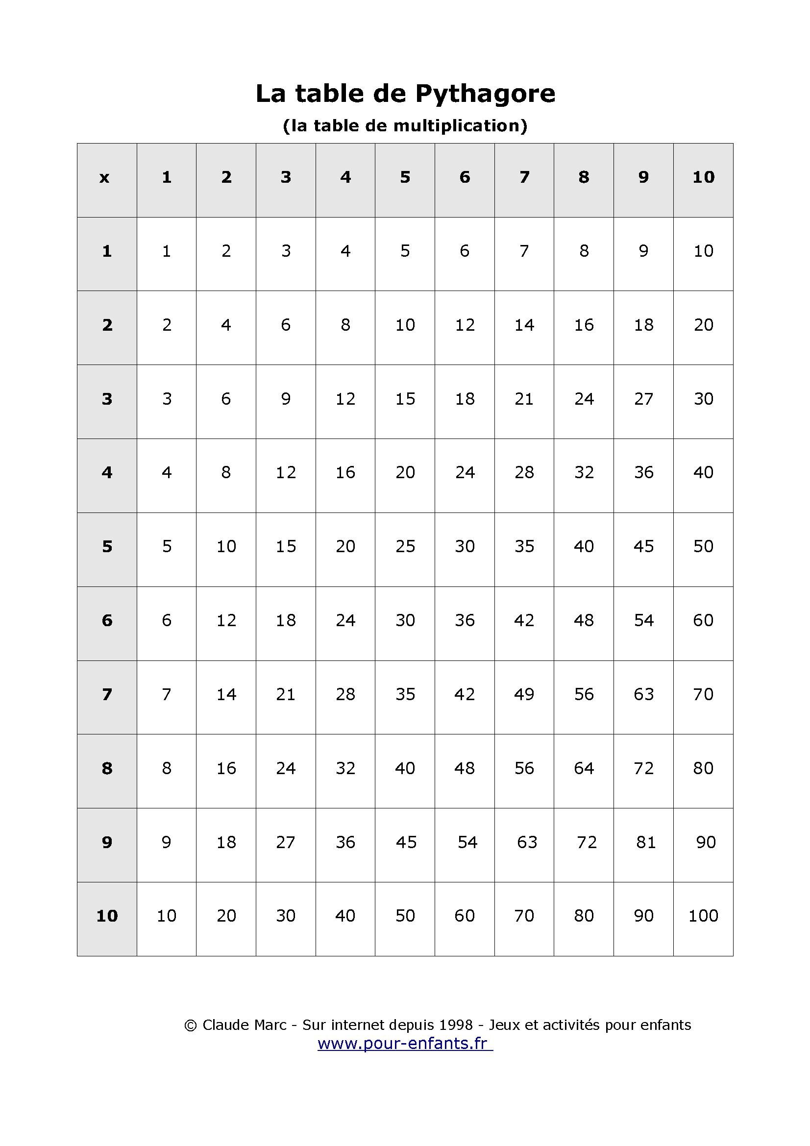 Table De Pythagore À Imprimer Table Vierge Tables De pour Tables De Multiplication Jeux À Imprimer