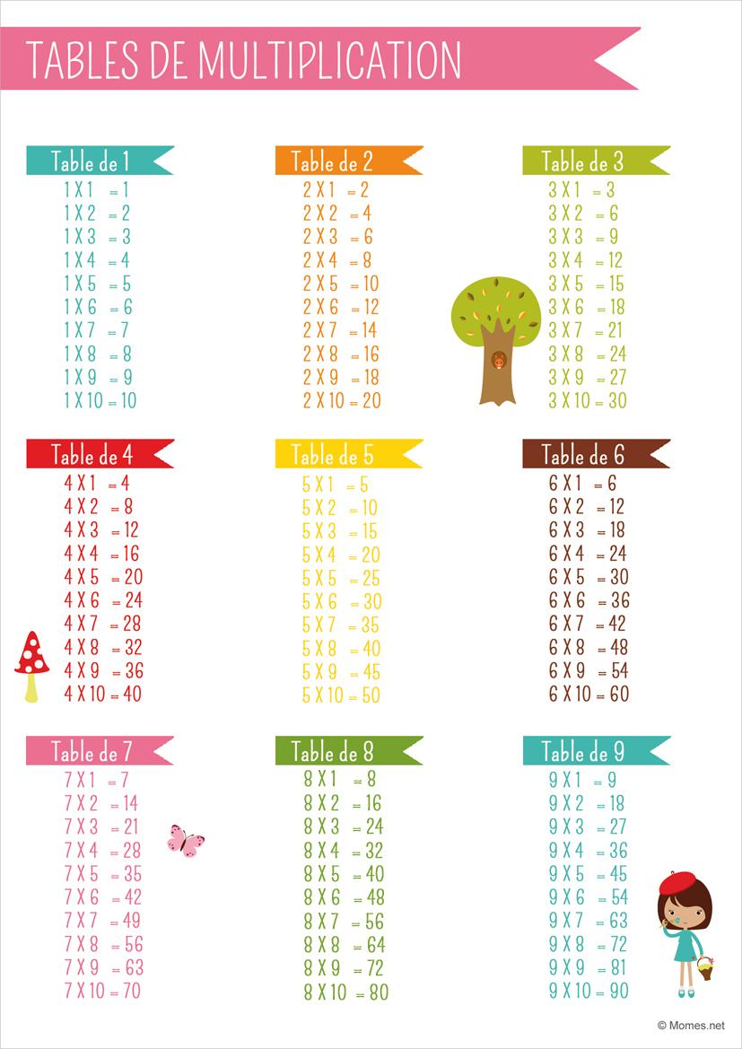Tables De Multiplication - Momes à Tables De Multiplication Jeux À Imprimer