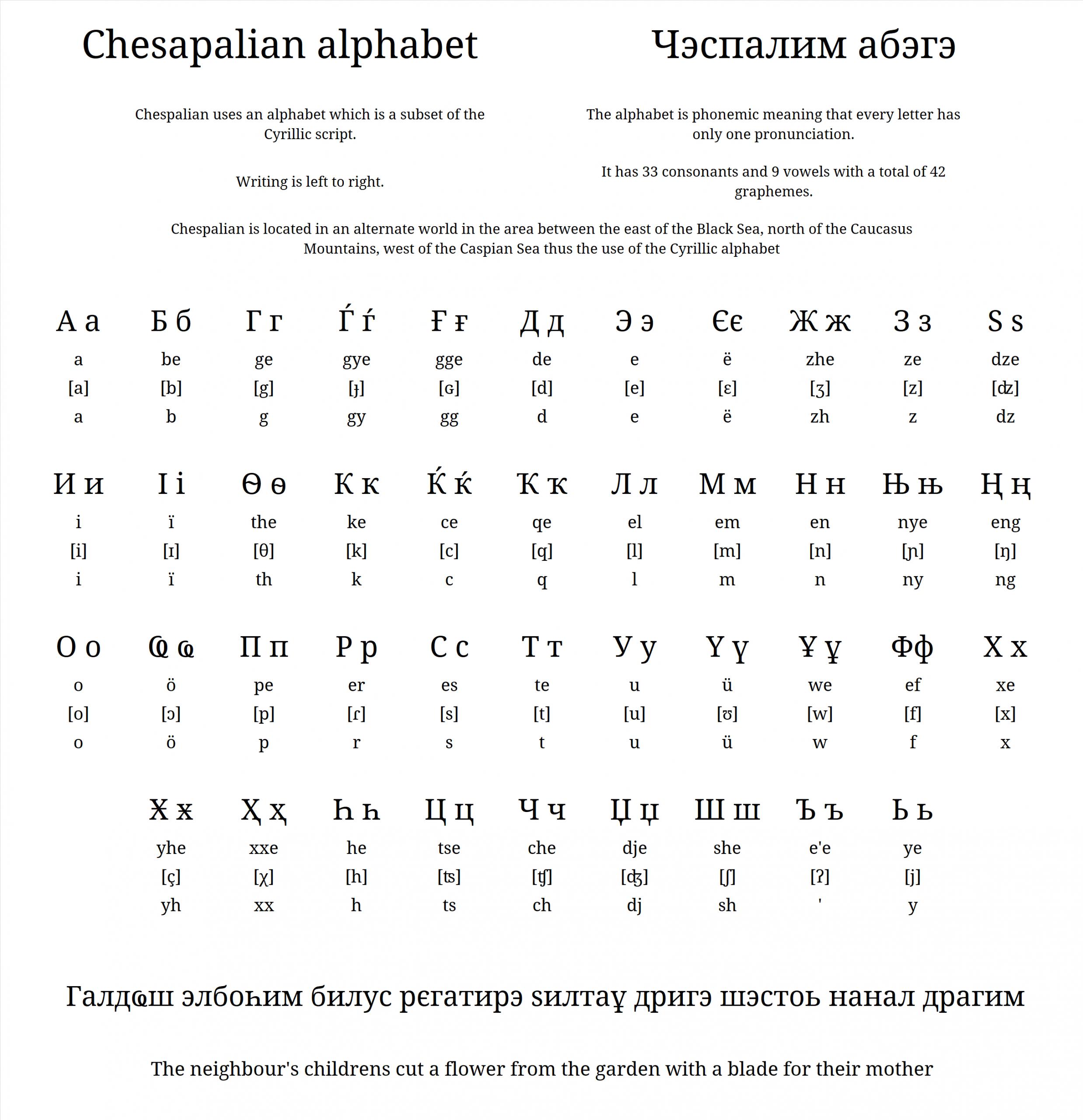 "The Alphabet For My New Conlang ""chespalian/чэспал"" : Conlangs dedans Alphabet En Script"