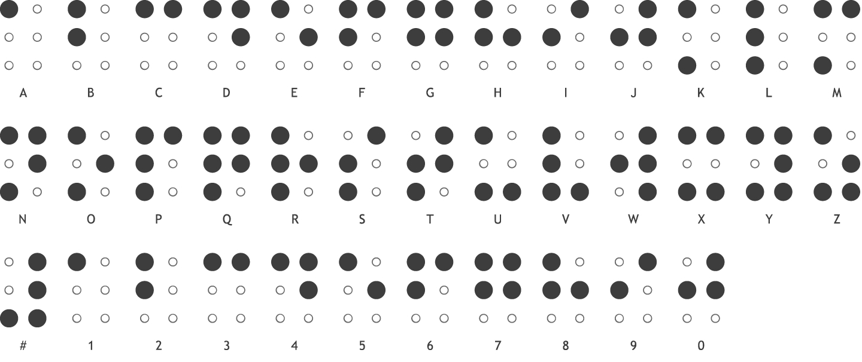 The Braille Alphabet – Pharmabraille intérieur Alphabet En Script