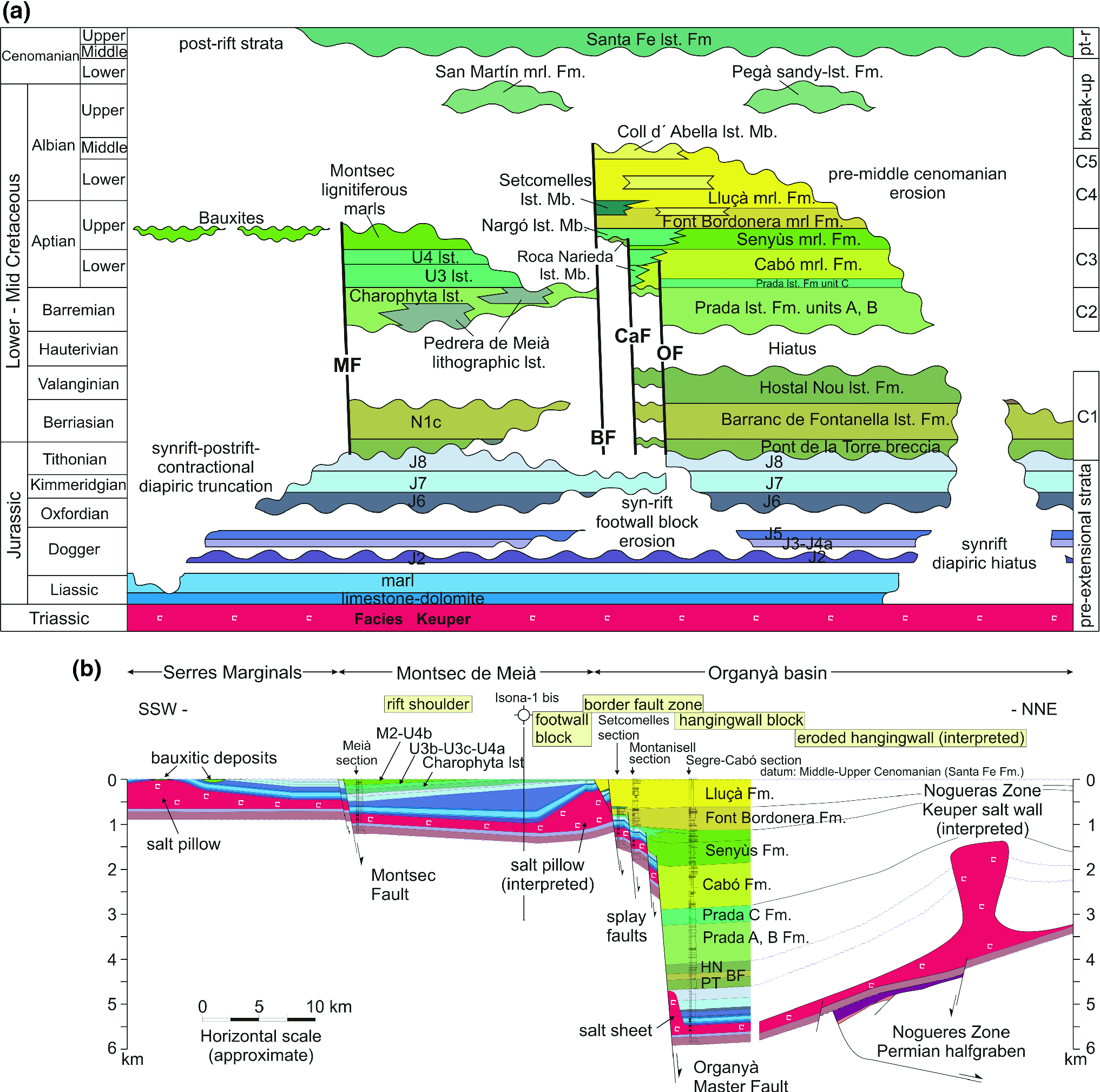 The Late Jurassic–Early Cretaceous Rifting | Springerlink destiné Revision Grande Section