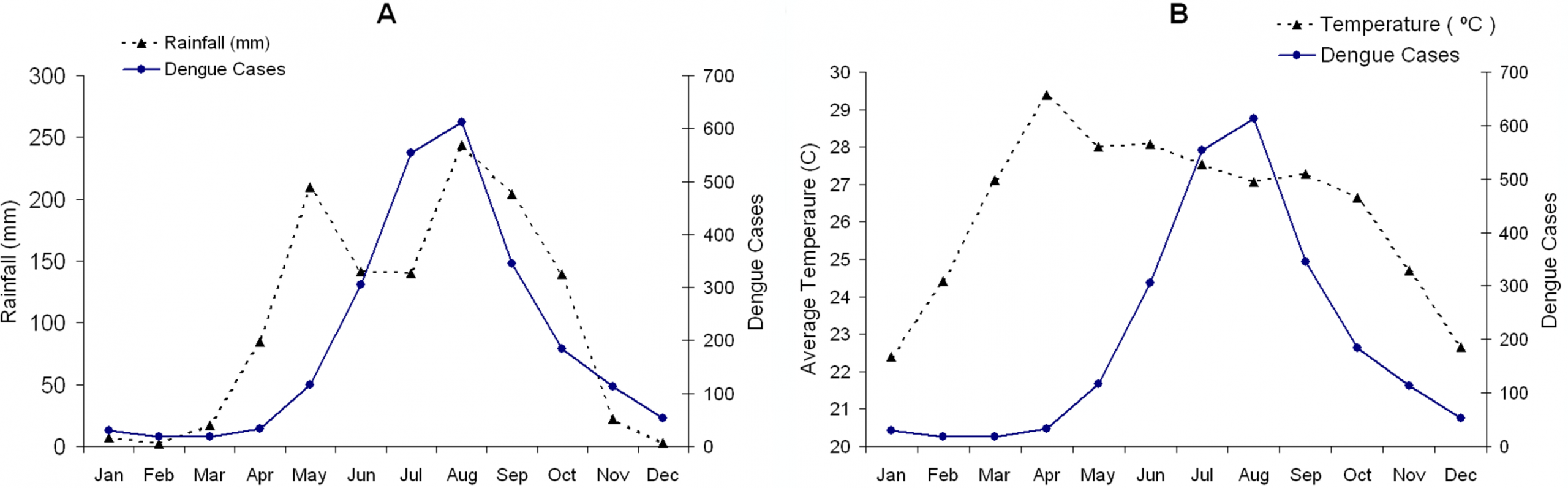 The Seasonal Reproduction Number Of Dengue Fever: Impacts Of dedans Reproduire Une Figure