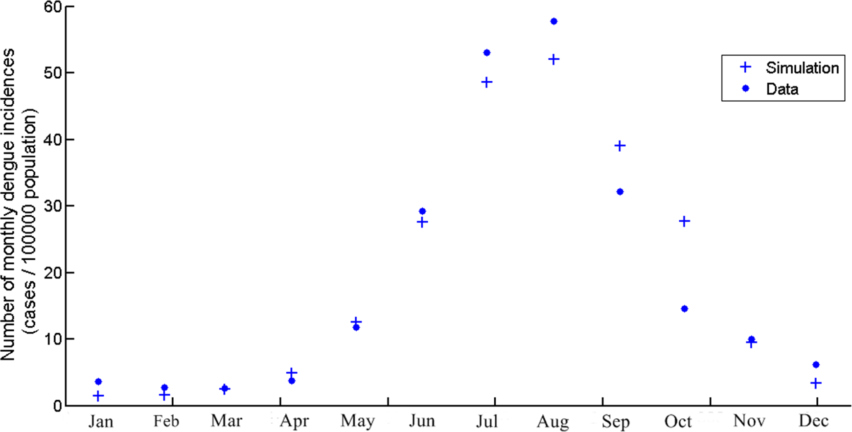 The Seasonal Reproduction Number Of Dengue Fever: Impacts Of destiné Reproduire Une Figure