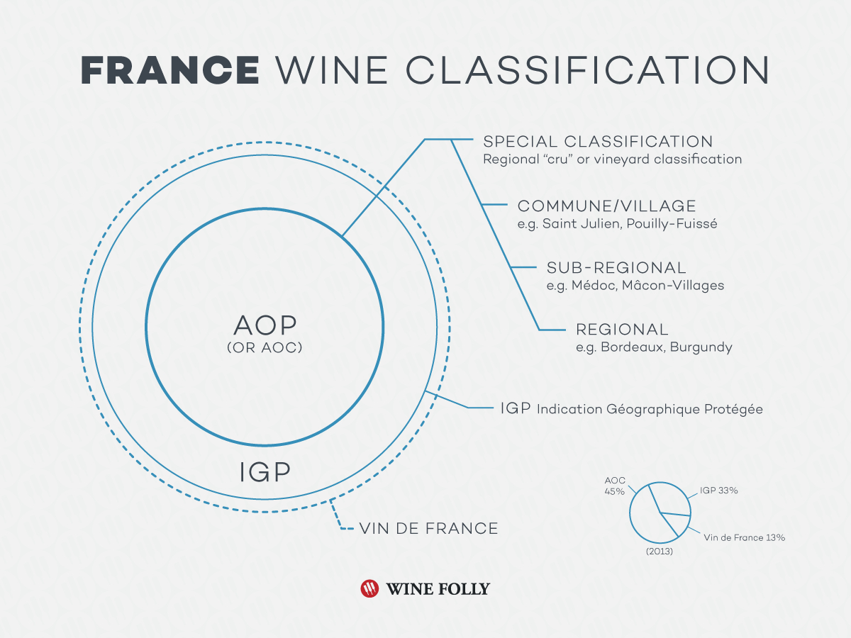 The Wine Appellations Of The Us, France, Italy, And Spain pour Region De France 2018