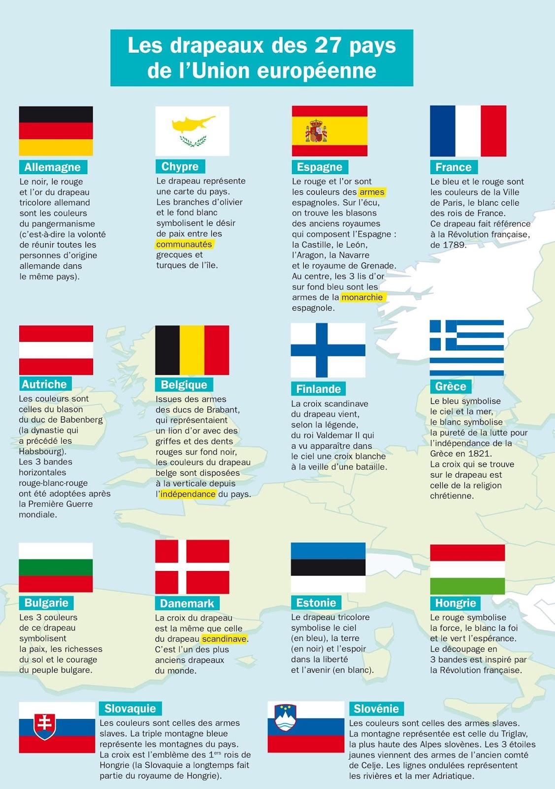 Tics En Fle: 9 Mai , Journée De L'europe : Découvrez L'europe ! serapportantà Apprendre Pays Europe