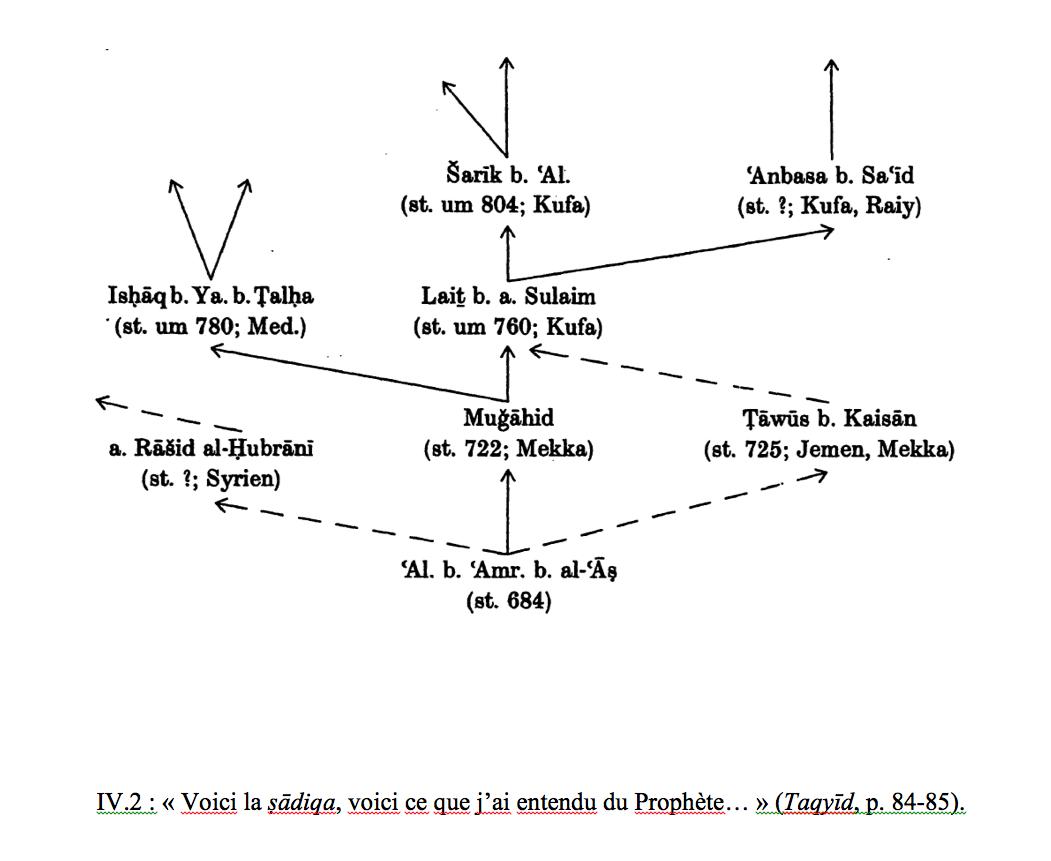 Torah Orale Et Hadith : Transmission, Interdit De L'écrit encequiconcerne Prohibé Mots Fléchés
