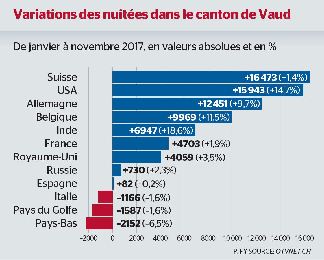 Tourisme: Le Canton De Vaud Emballe Les Américains intérieur Nombre De Régions En France 2017