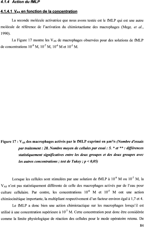 Va5 Des Macrophages Activés Par Le Fmlp Exprimé En Pm2Ls avec Les 5 Differences