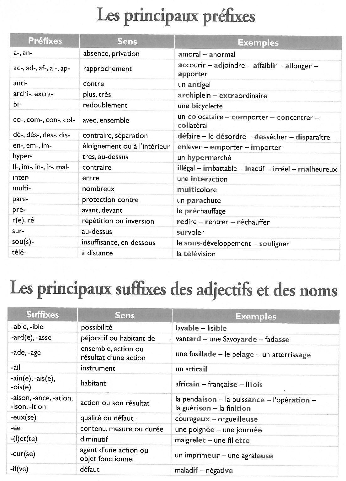 Vocabulaire | Exercice Cm1, Exercice De Francais Cm1 Et pour Exercice Cm1 Gratuit