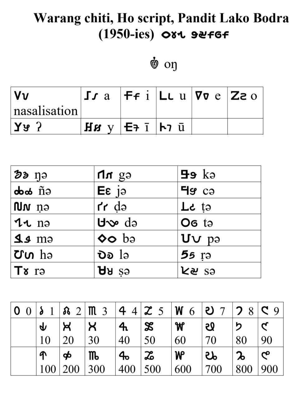 Warang Citi - Wikipedia à Alphabet Script Minuscule