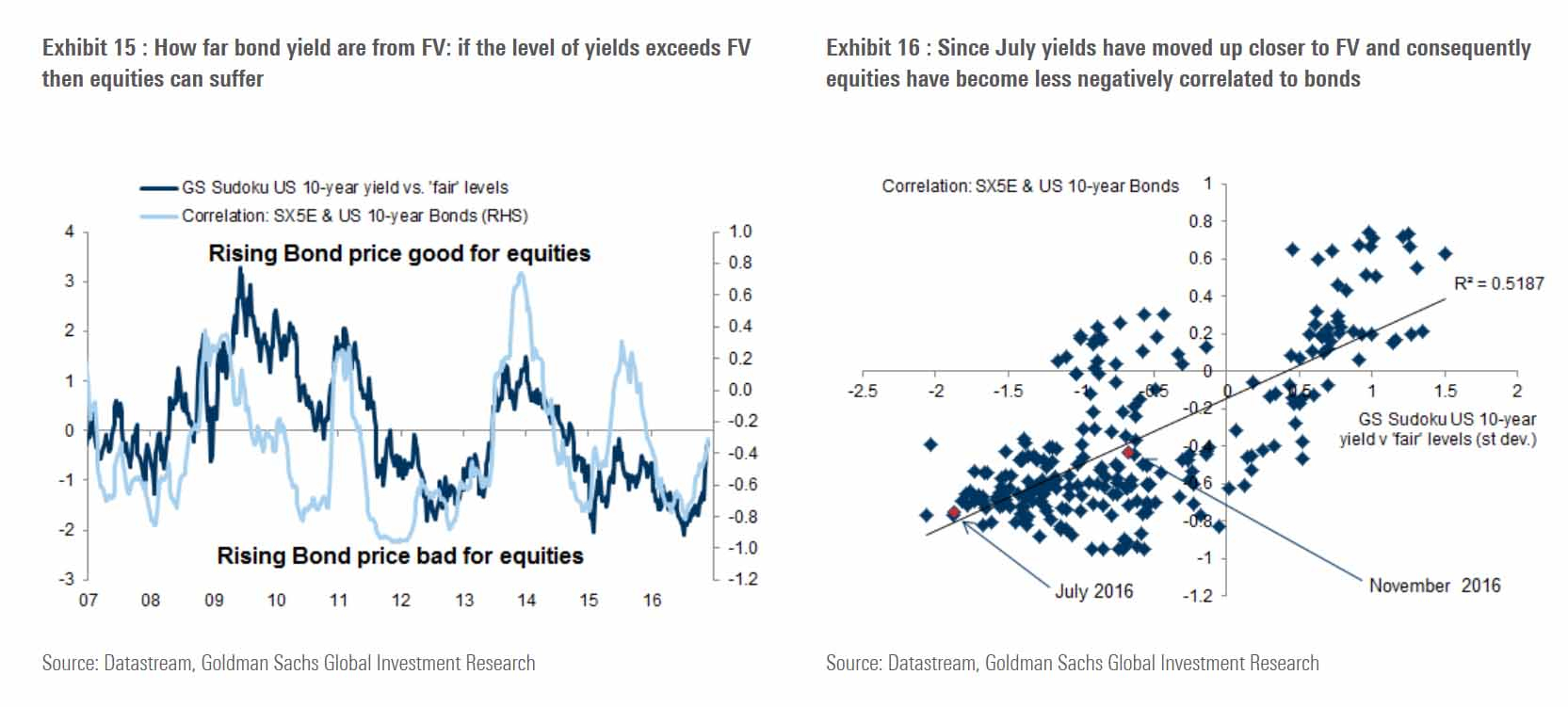 When Will Bond Yields Hurt Stocks? - Gs - Sam Analysis avec Sudoku Gs
