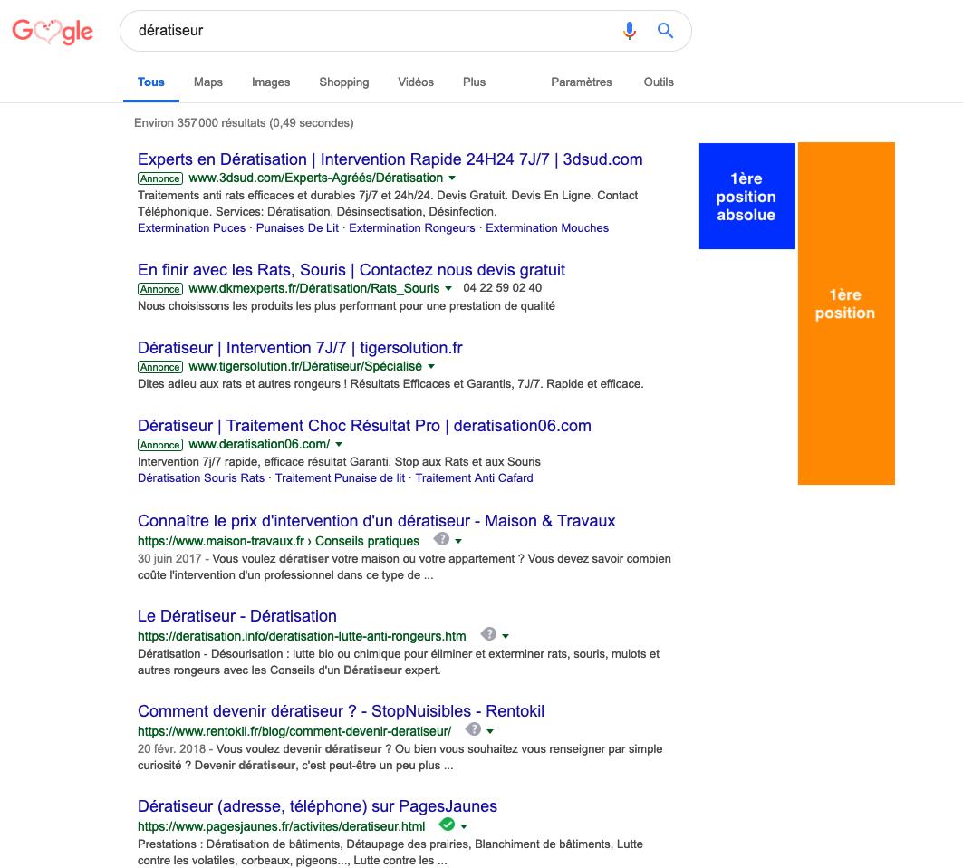 Agence Web Manterys | Google Ads tout La Souris Du Web