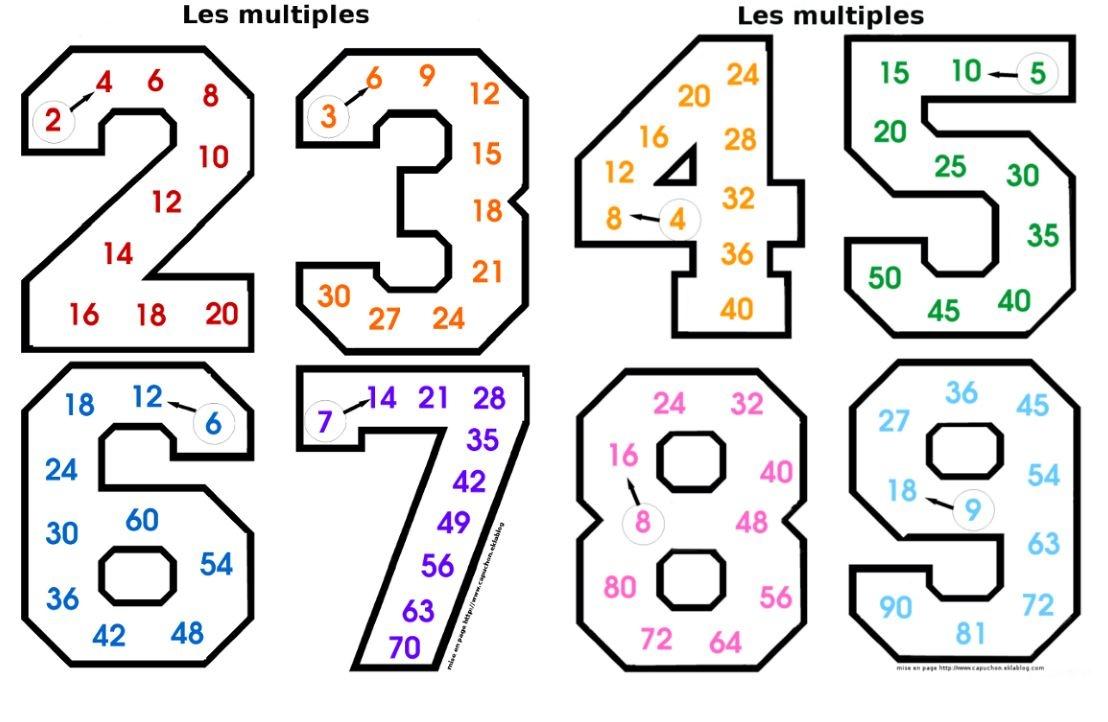 Apprendre Les Tables De Multiplication - Teacher Destiny avec Apprendre Les Tables En S Amusant