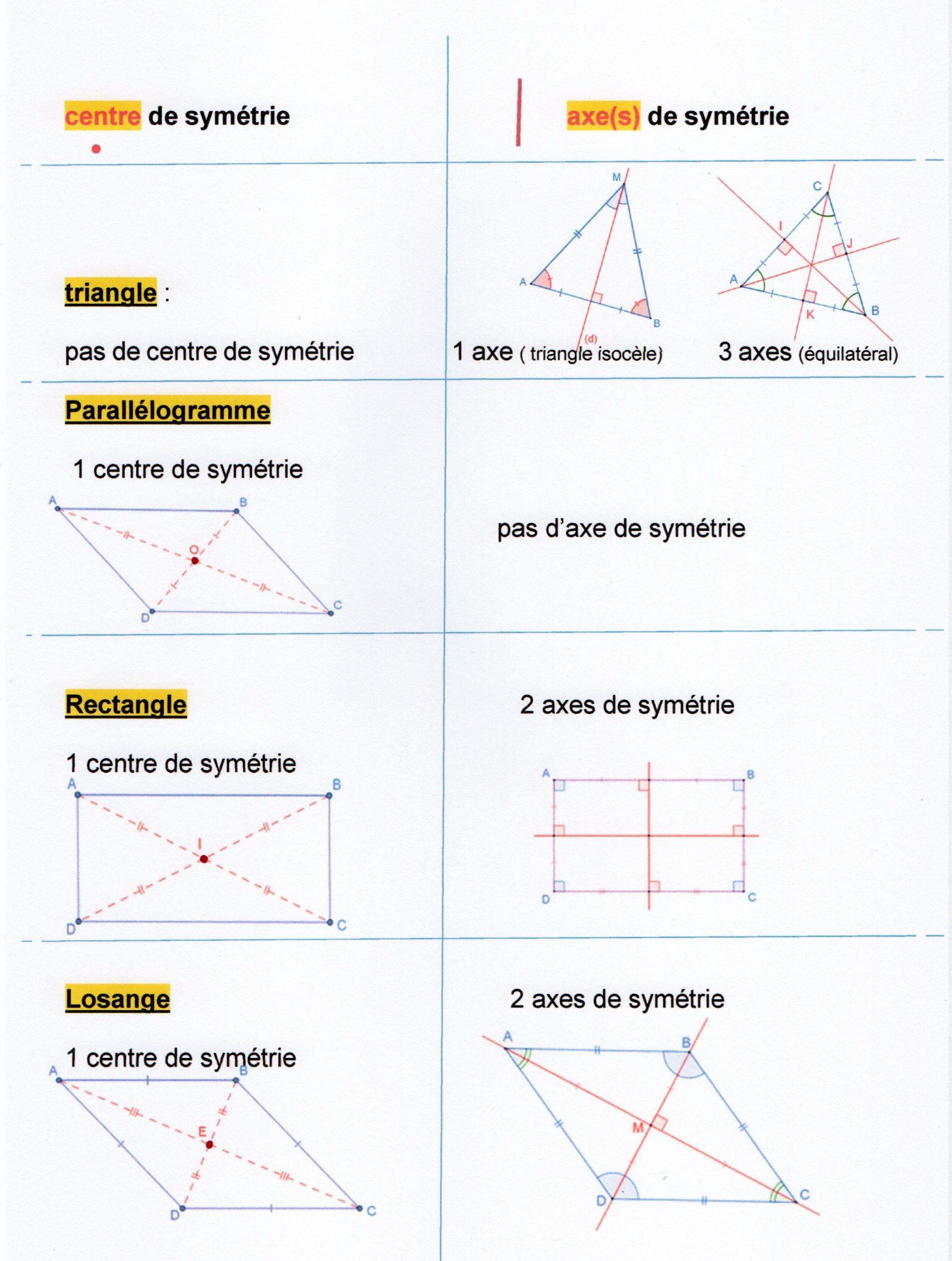 Après La Symétrie Axiale, La Symétrie Centrale : Un Point tout Symétrie Axial