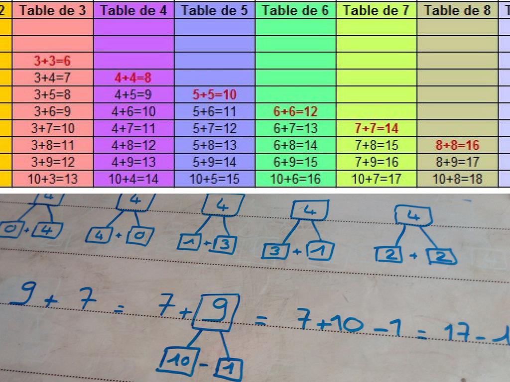 Astuces Pour Apprendre Les Tables D'addition | Table serapportantà Apprendre Les Tables En S Amusant