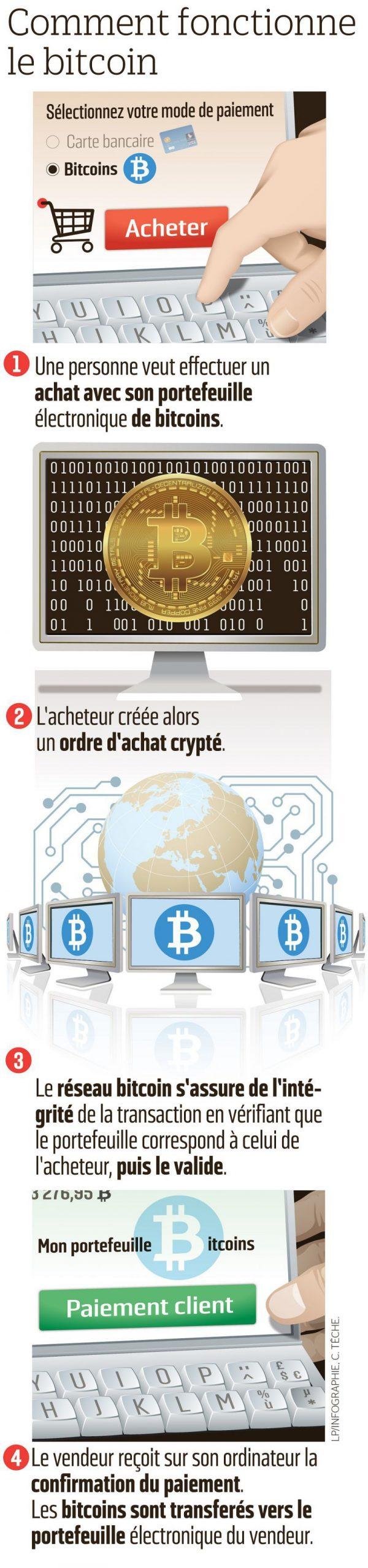 Bitcoin : Tout Comprendre À Cette Monnaie Virtuelle - Le pour Monnaie Fictive