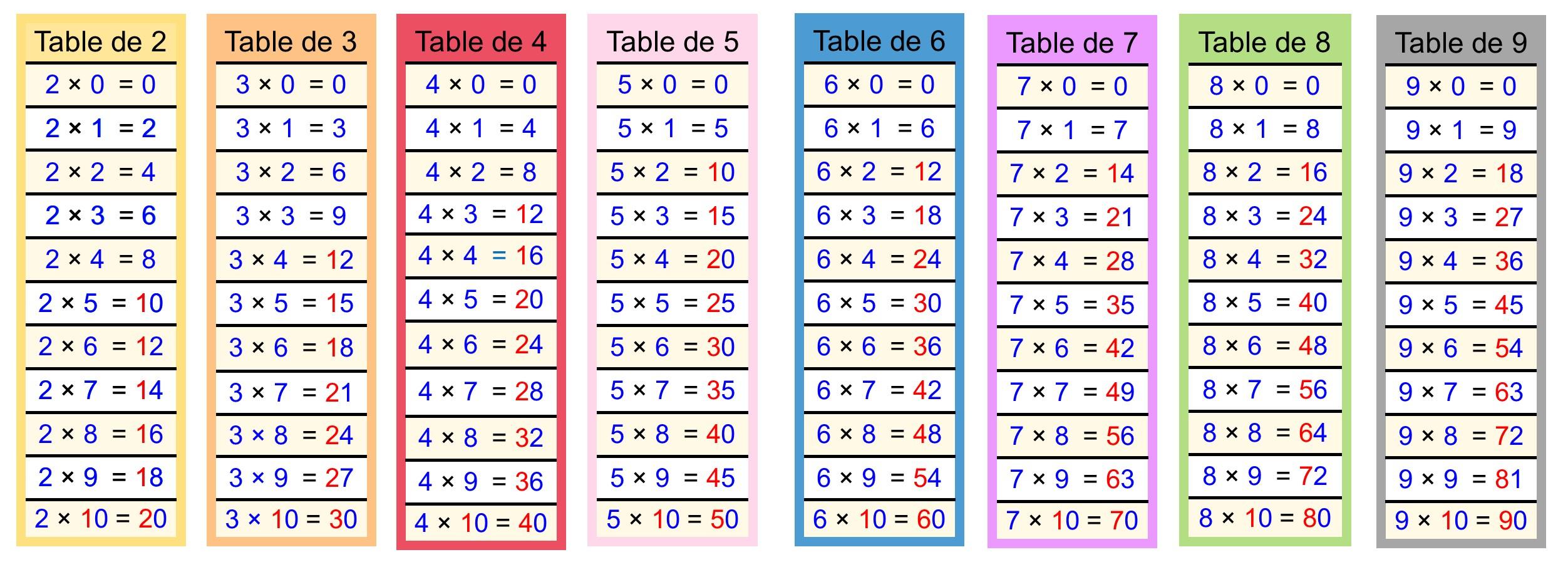 Calculer | Cartable Fantastique serapportantà Tables Multiplication À Imprimer