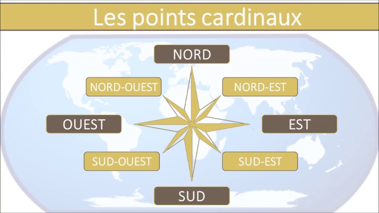 Cardinal Direction In French - Points Cardinaux concernant Les 4 Point Cardinaux