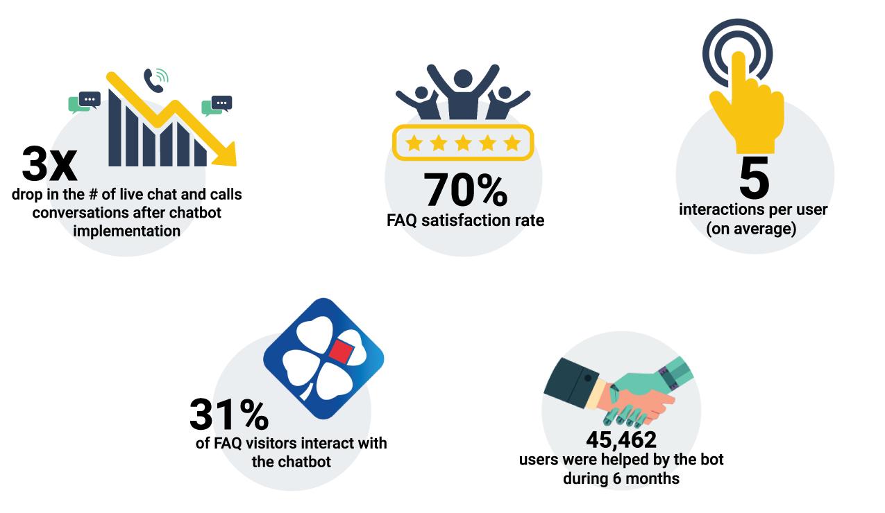 Clustaar X La Française Des Jeux (Fdj) Chatbot Case Study à Jeux De Course Online
