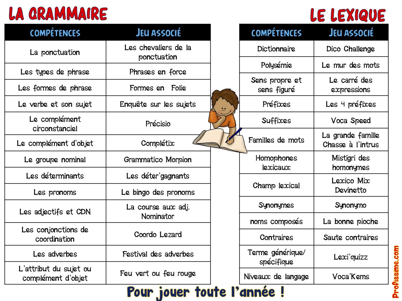 Cm1-Cm2] Pack De Jeux Etude De La Langue - Profissime tout Jeux Pour Cm2