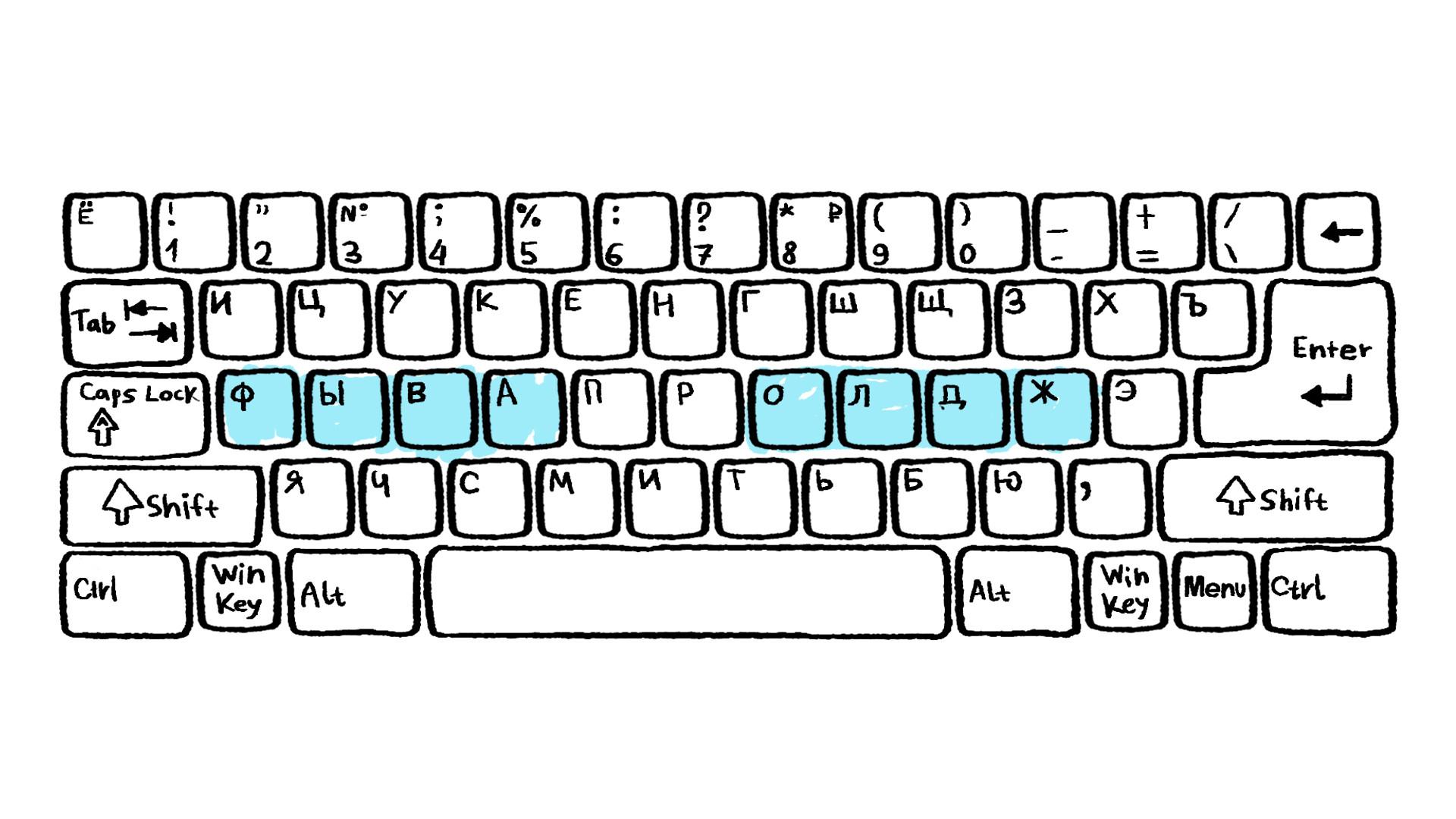 Comment Utiliser Le Clavier Russe Sur Votre Ordinateur avec Clavier Russe En Ligne