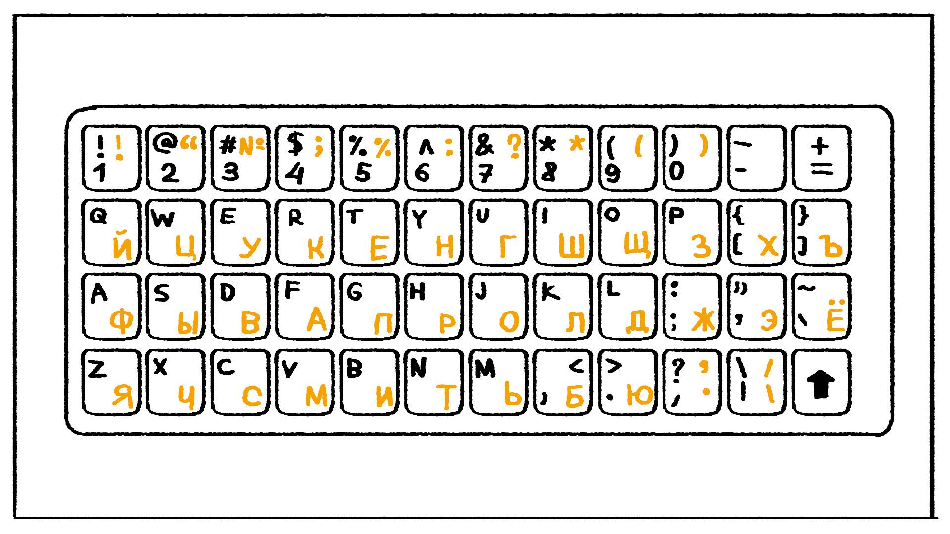 Comment Utiliser Le Clavier Russe Sur Votre Ordinateur tout Clavier Russe En Ligne