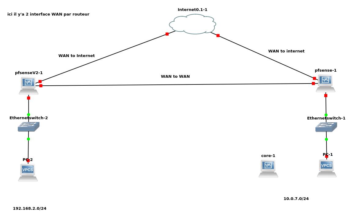 Connection Vpn Entre 2 Reseaux - Gns3 Par Littlejedi1 à Relier Deux Pc