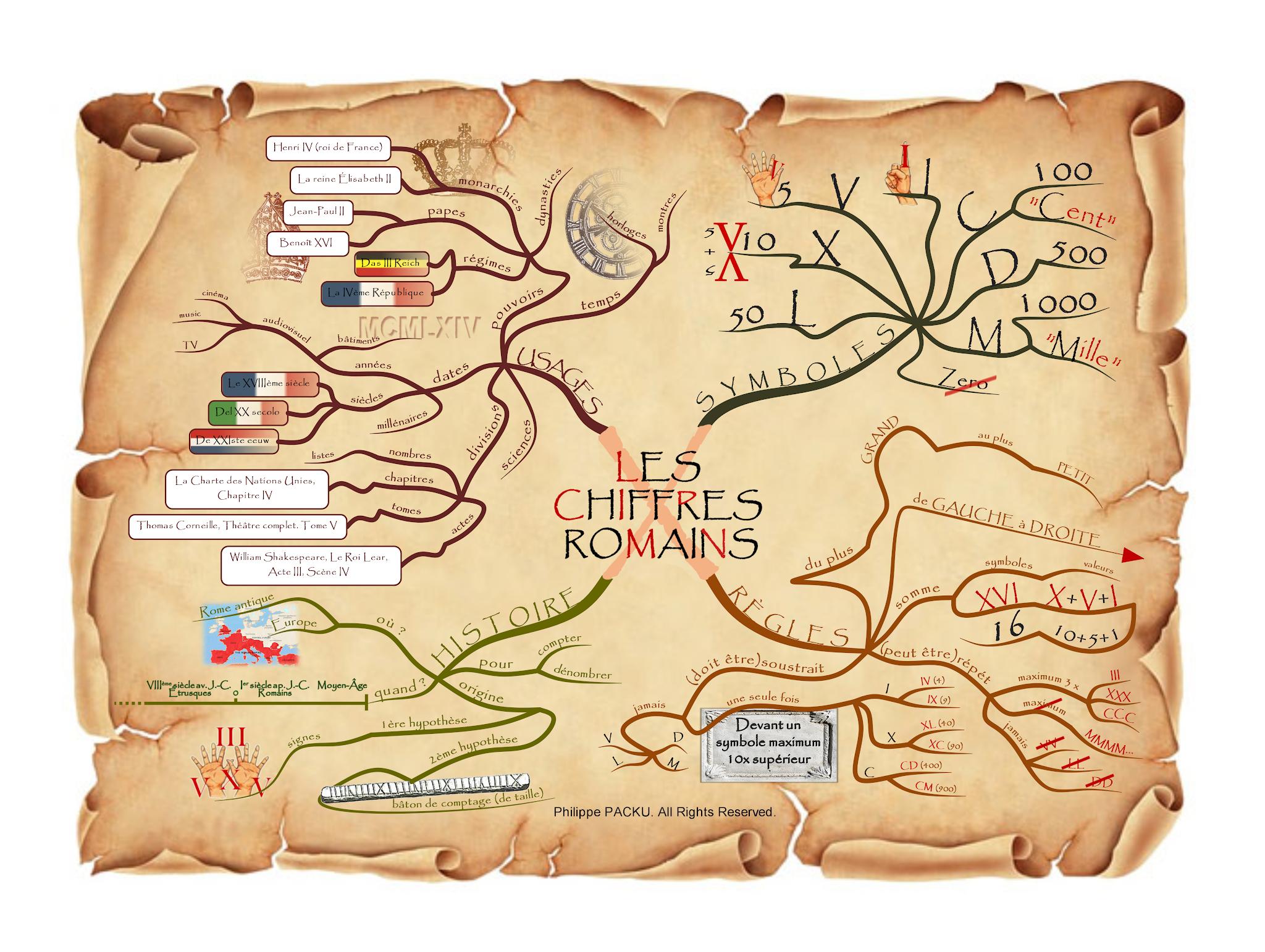 Dessine-Moi Une Idée Asbl - Apprendre Avec Le Mind Mapping À dedans Apprendre Les Chiffres Romains