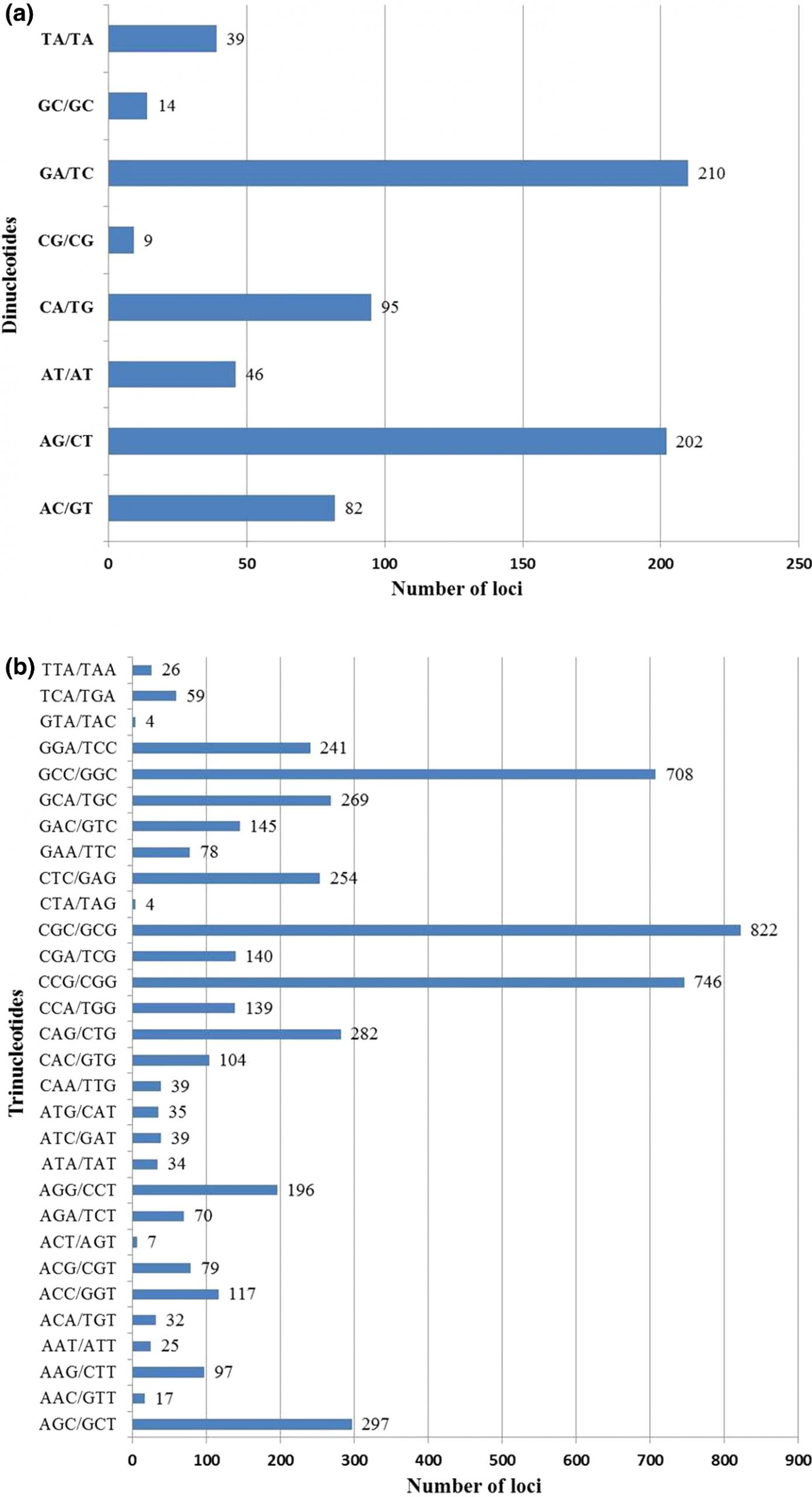 Development Of Est-Ssr Markers In Cenchrus Ciliaris And serapportantà Reproduction De Figures Ce1