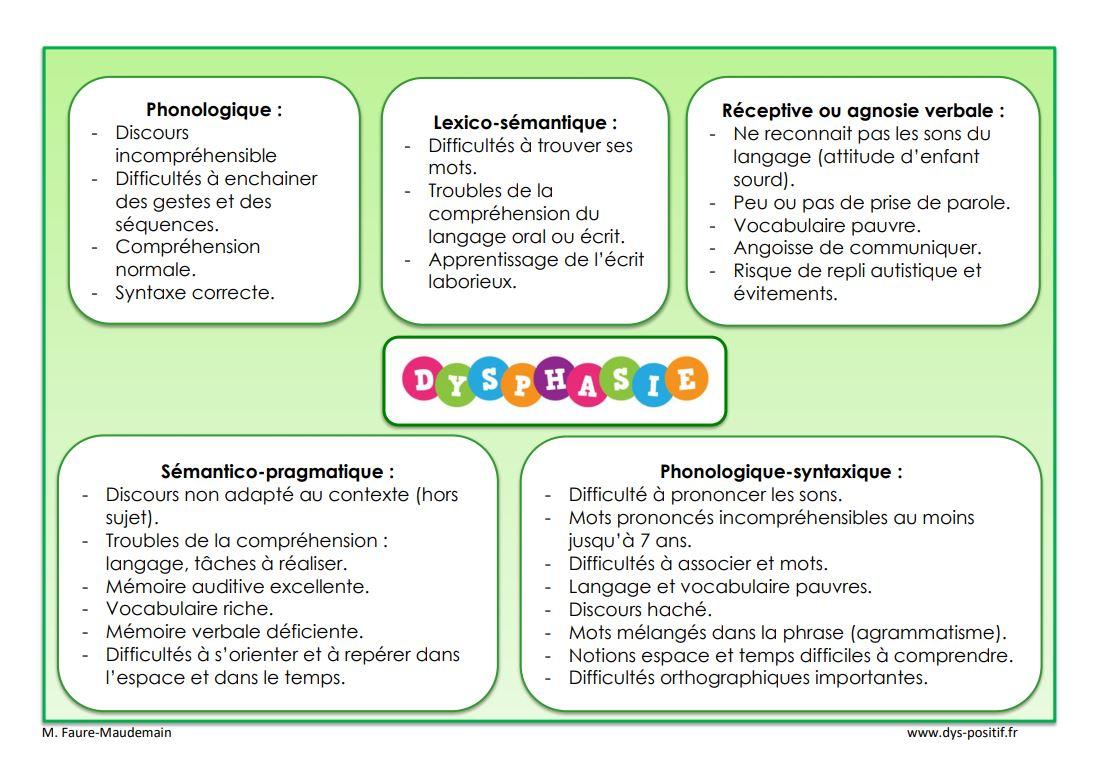 Dysphasie - Dys-Positif pour Jeux De Différence Difficile
