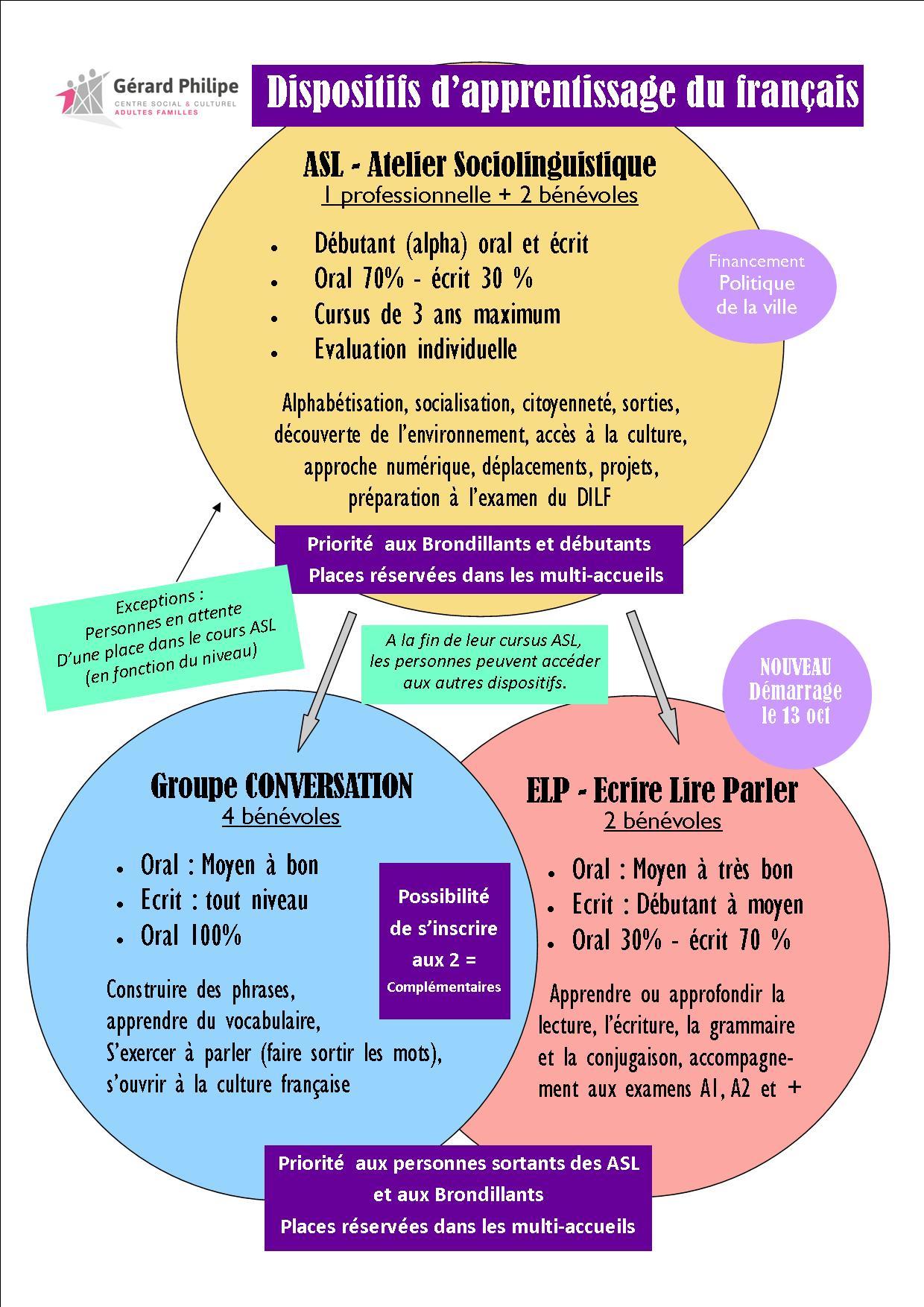 Elp : Ecrire Lire & Parler En Français - Centre Social Et destiné Apprendre A Ecrire Le Francais Pour Debutant