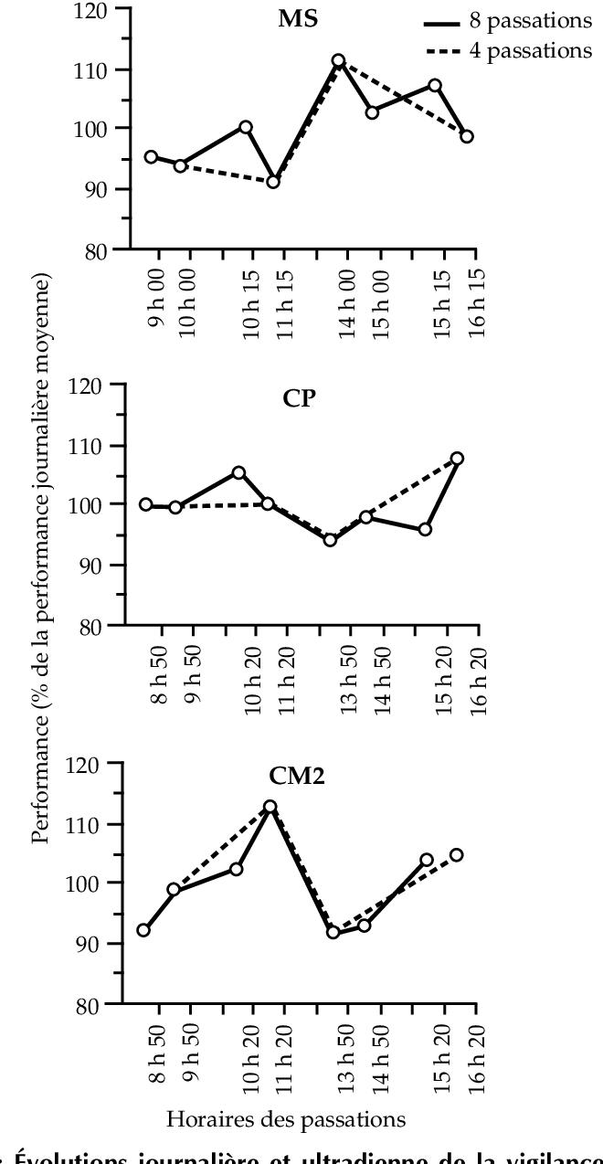 Figure 4.7 From Rythmes De L'enfant : De L'horloge dedans Cours Moyenne Section Maternelle