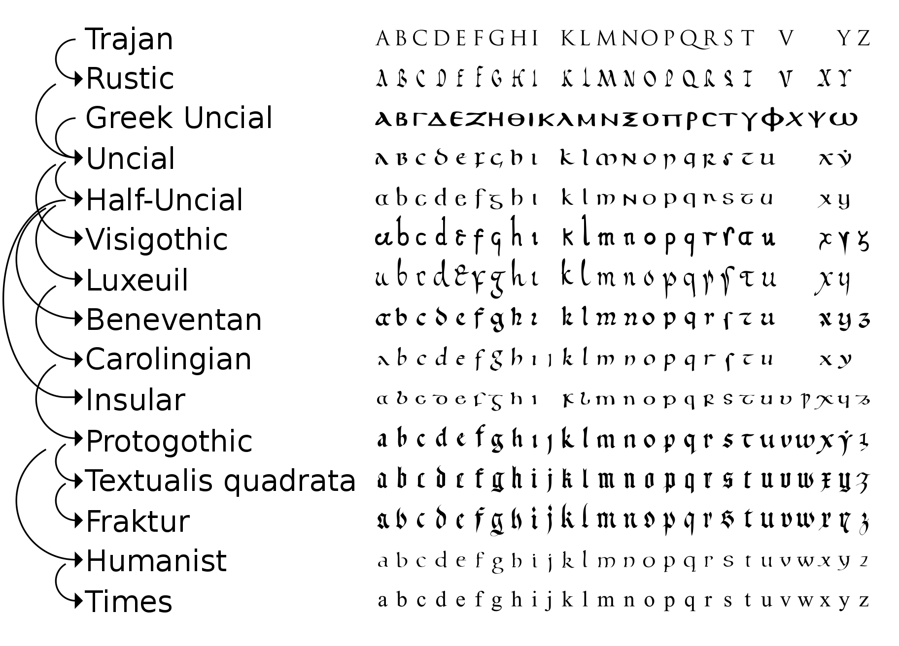 File:evolution Of Minuscule.svg - Wikimedia Commons encequiconcerne L Alphabet Minuscule