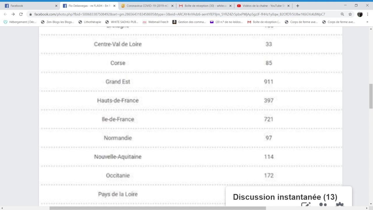 France, Le Nombre De Cas Au Coronavirus Par Région. concernant Combien Yat Il De Region En France