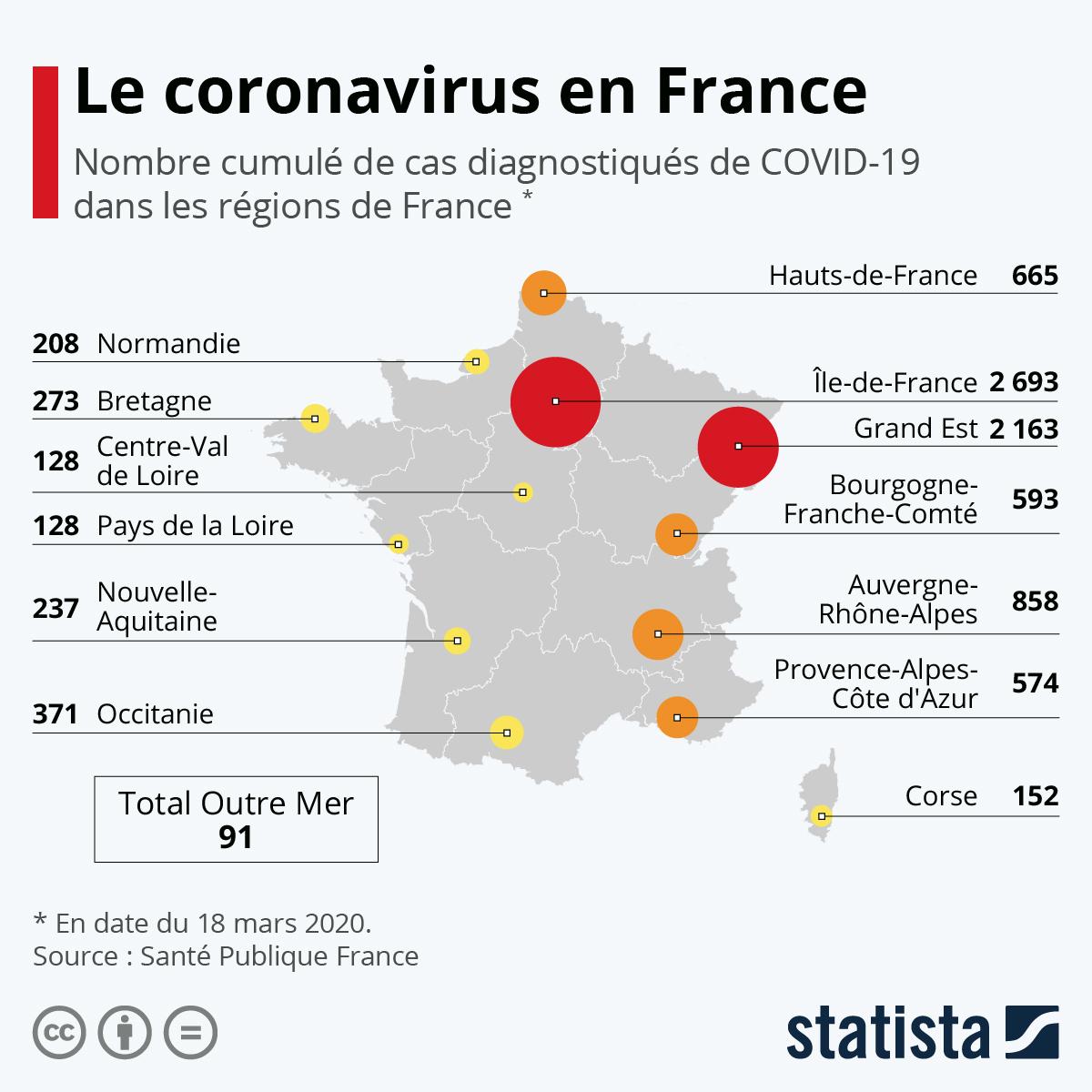 Graphique: Le Coronavirus En France | Statista serapportantà France Nombre De Régions