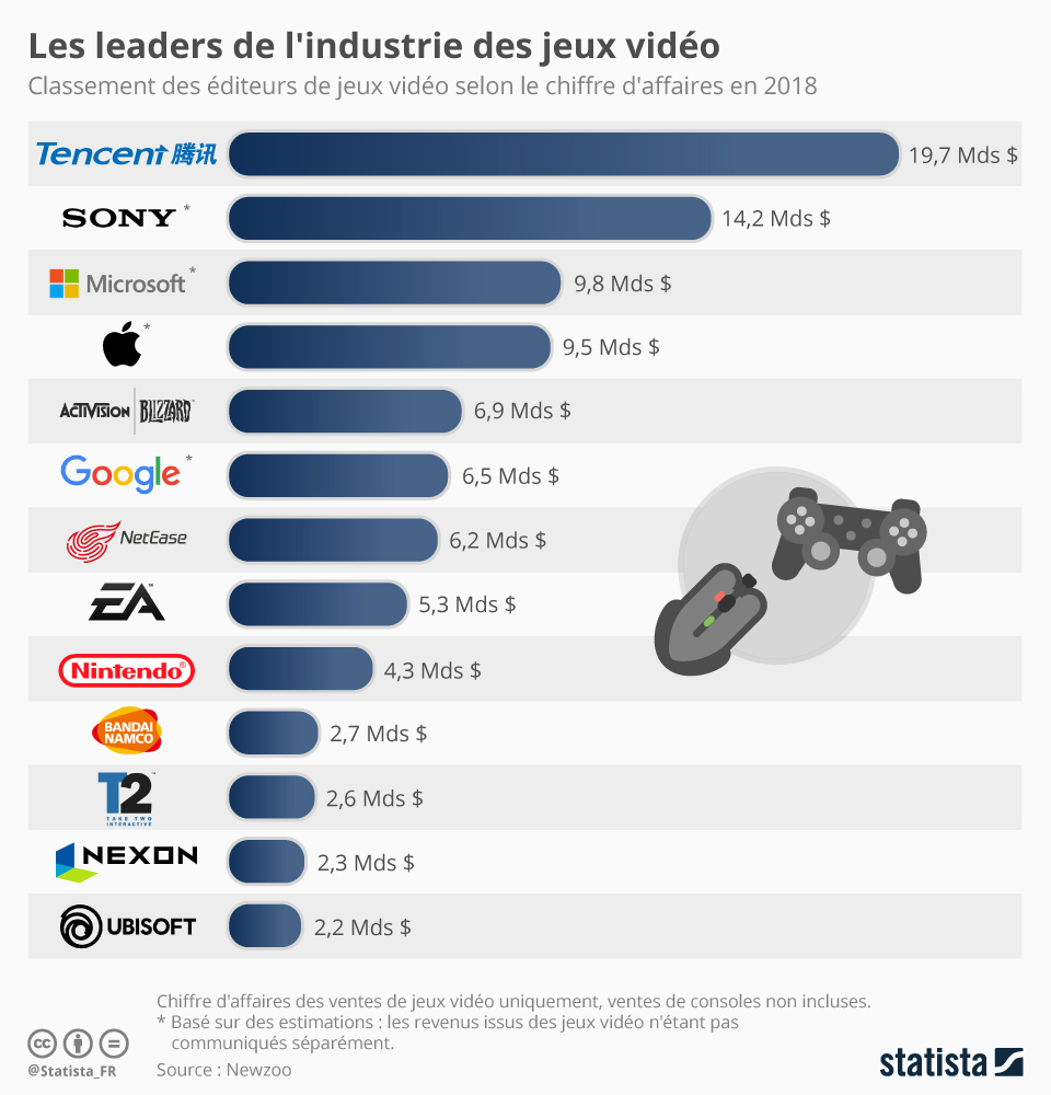 Graphique: Les Leaders De L'édition De Jeux Vidéo | Statista avec Jeux Avec Chiffres