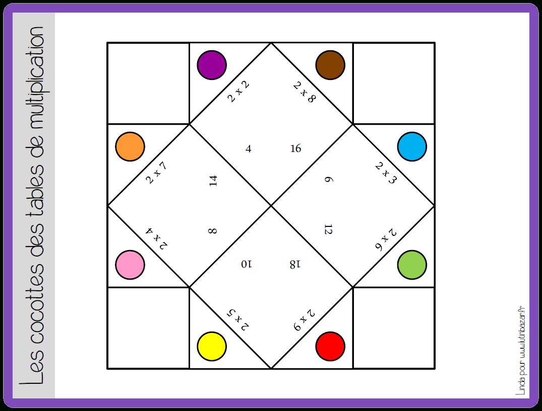 Jeu Cocotte Tables De Multiplication Http://ekladata à Apprendre La Table De Multiplication En Jouant