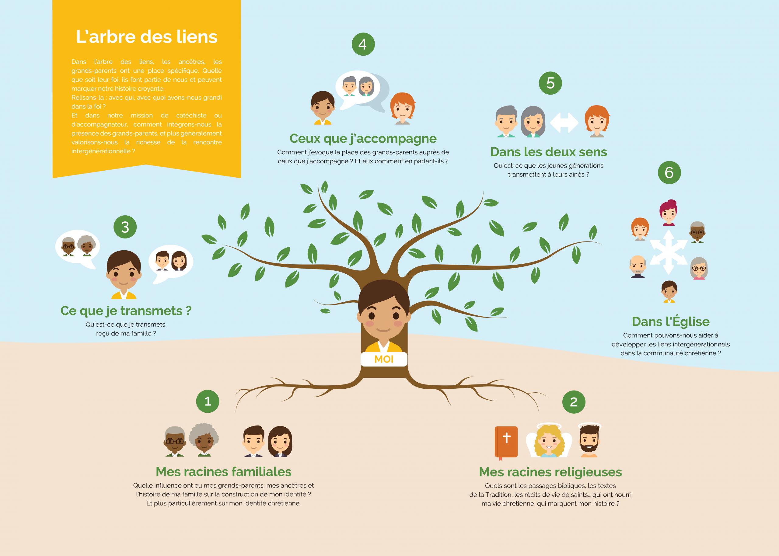 Jeu De L'arbre Des Liens | Catéchèse & Catéchuménat intérieur Jeux De Fille Pour S Inscrire