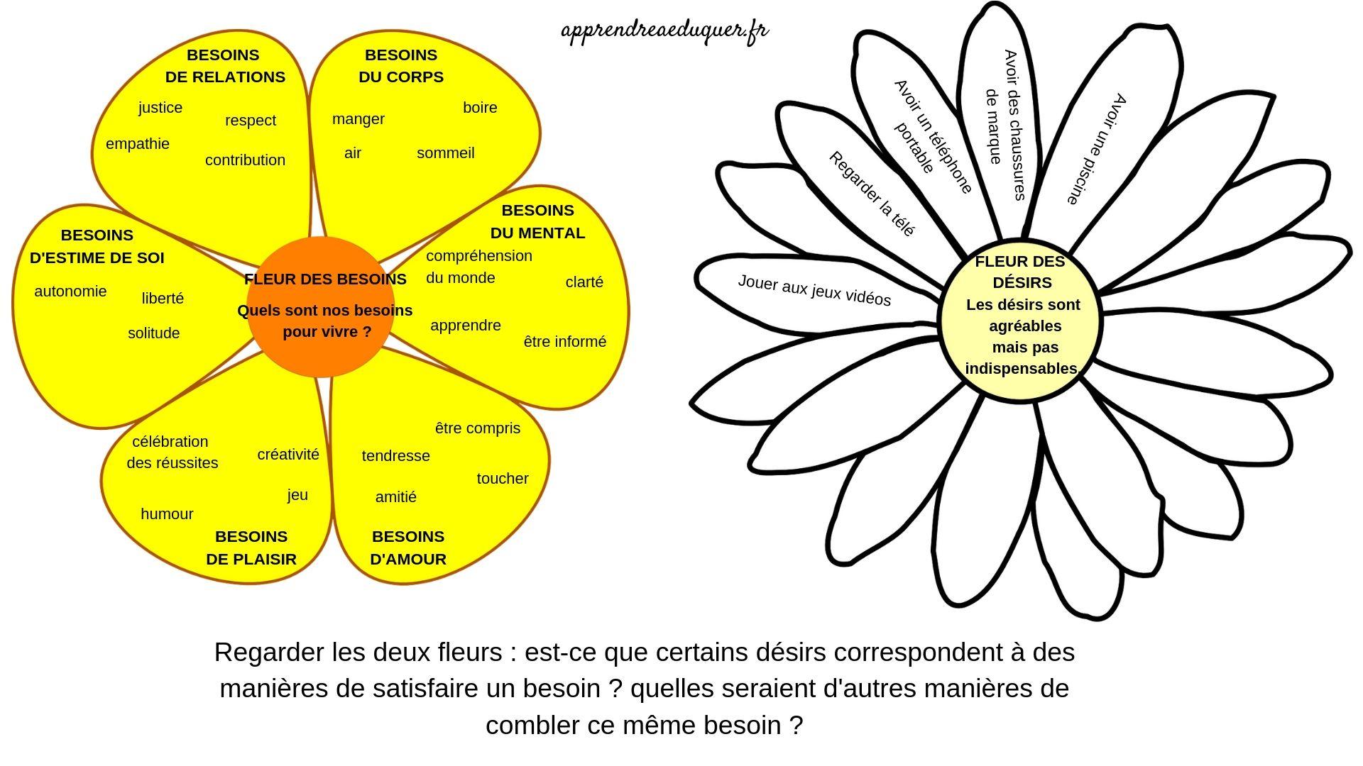 La Fleur Des Besoins : Un Outil De Connaissance De Soi Pour intérieur Jeux De Connaissance 3 4 Ans