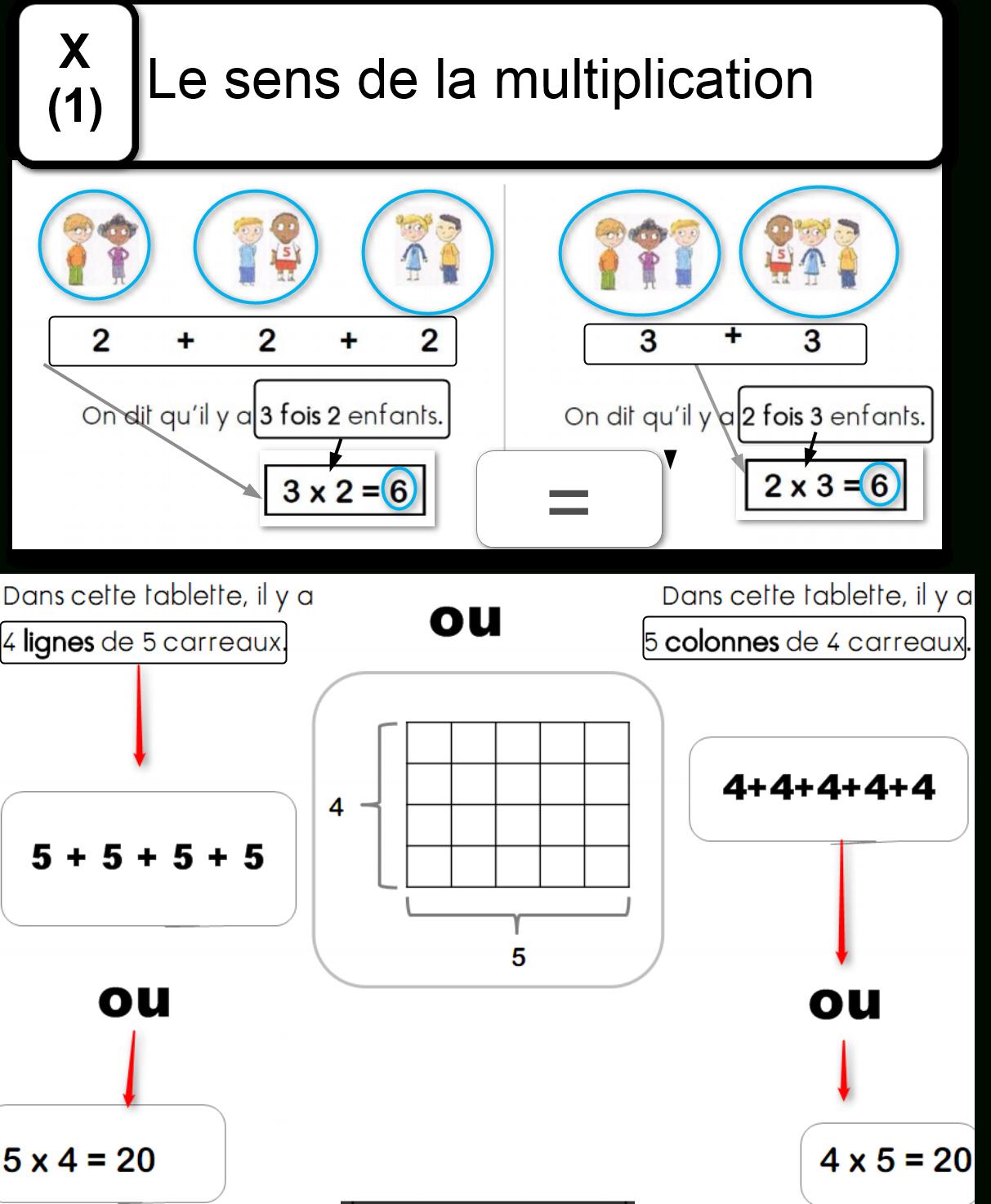 La Multiplication | Aide Pour Apprendre tout Apprendre Les Tables De Multiplication En S Amusant