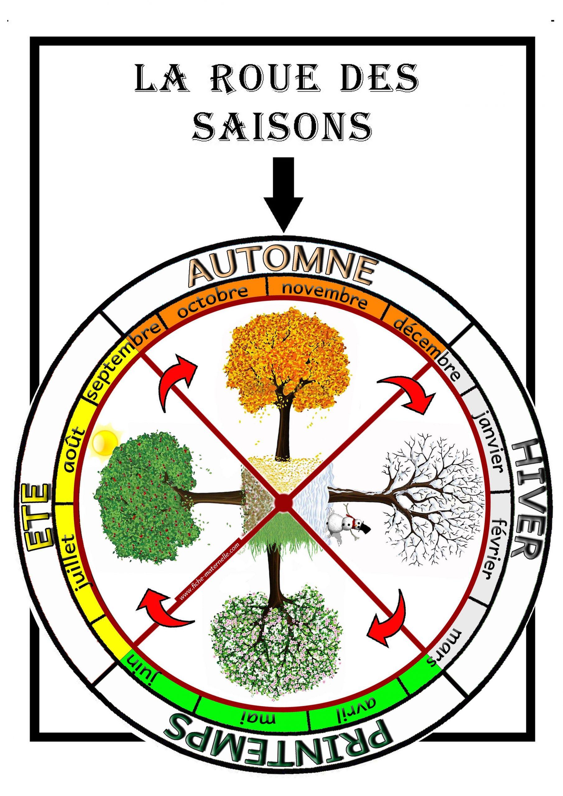 La Roue Des Saisons À Découper Et Colorier … | Saisons pour Apprendre Les Saisons En Maternelle
