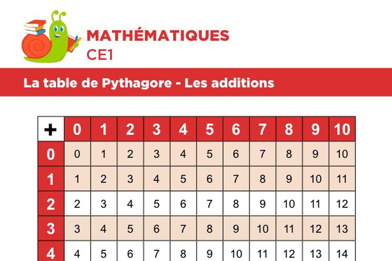 La Table De Pythagore, Les Additions intérieur Jeux Mathématiques Ce2 À Imprimer