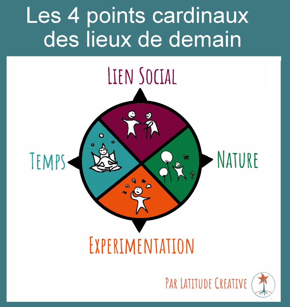 Latitude Créative | Les 4 Points Cardinaux Pour Un Lieu intérieur Les 4 Point Cardinaux