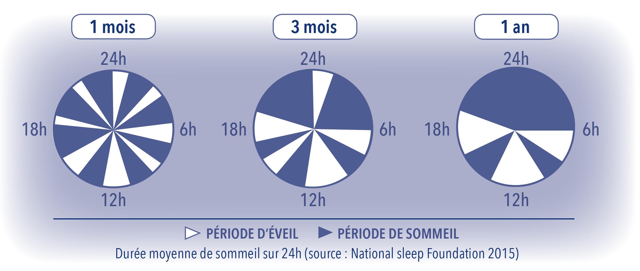 Le Sommeil Normal Du Bébé : De La Naissance À 3 Ans | Le pour Bebe 6 Mois Eveil
