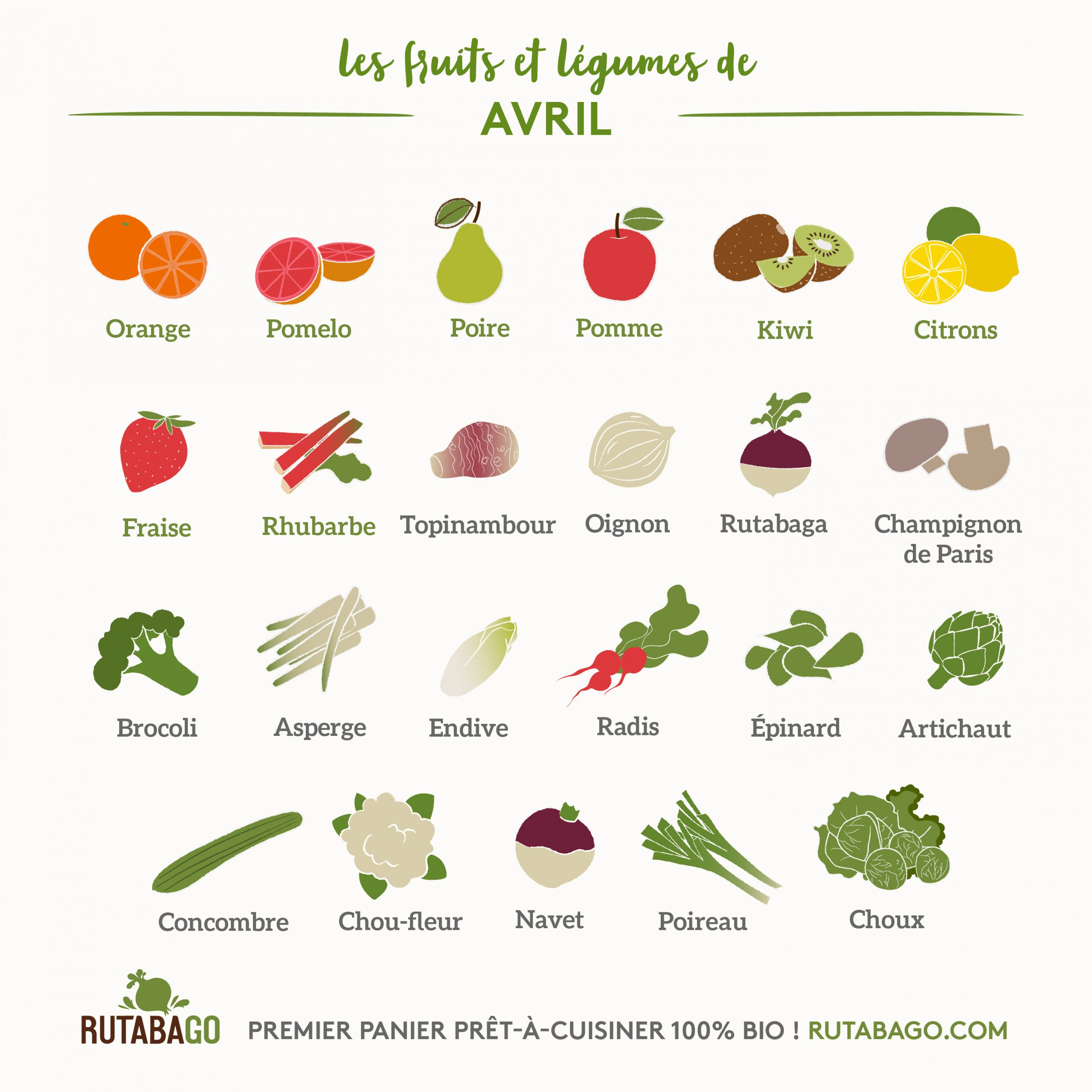 Les Fruits Et Légumes Du Mois D'avril - Les Pépites De Noisette pour Nom Legume