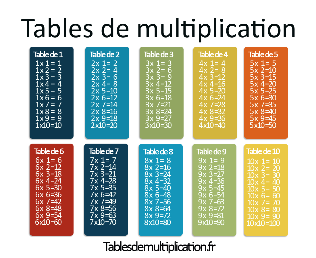 Les Tables De Multiplication Sur Tablesdemultiplication.fr dedans Apprendre Les Tables De Multiplication En S Amusant