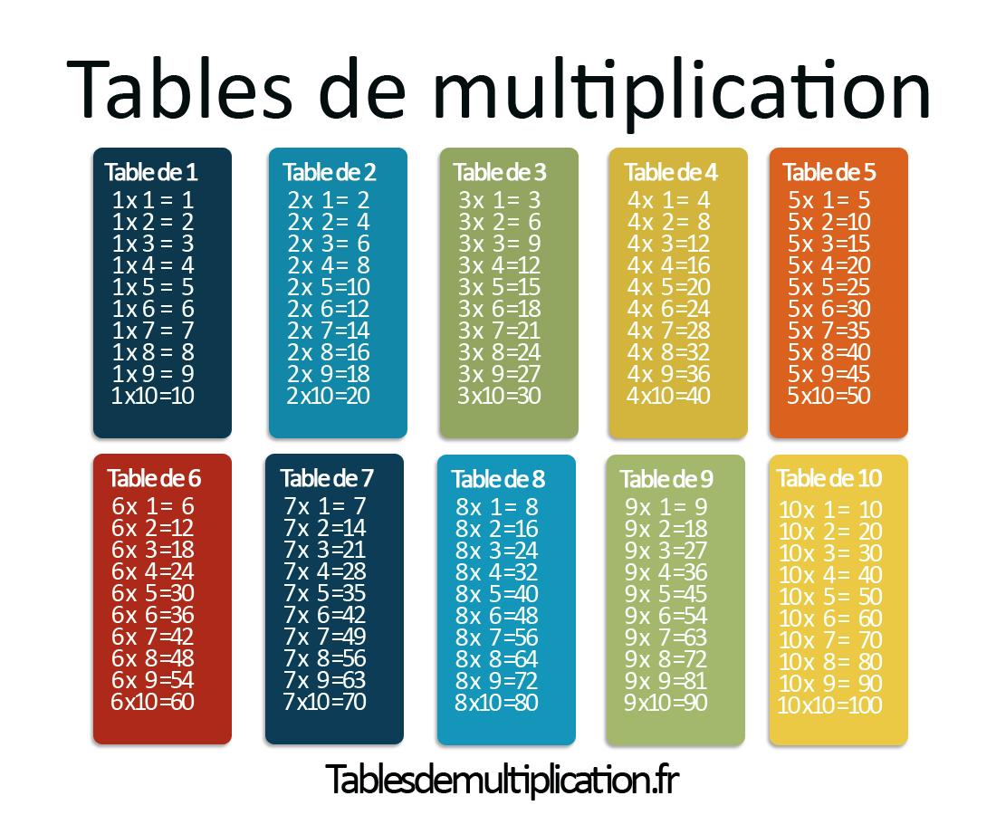 Les Tables De Multiplication Sur Tablesdemultiplication.fr pour Apprendre La Table De Multiplication En Jouant