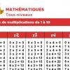 Les Tables De Multiplications De 1 À 10 destiné Apprendre Les Tables De Multiplication En S Amusant