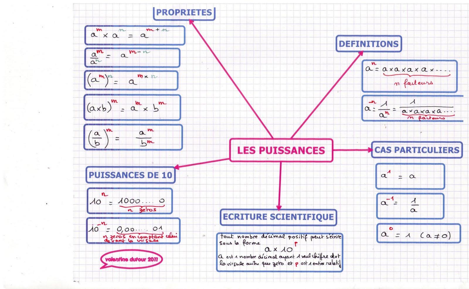 Maths 3E | Cartesmentalesdys concernant Exercice De Math Sur Les Puissances