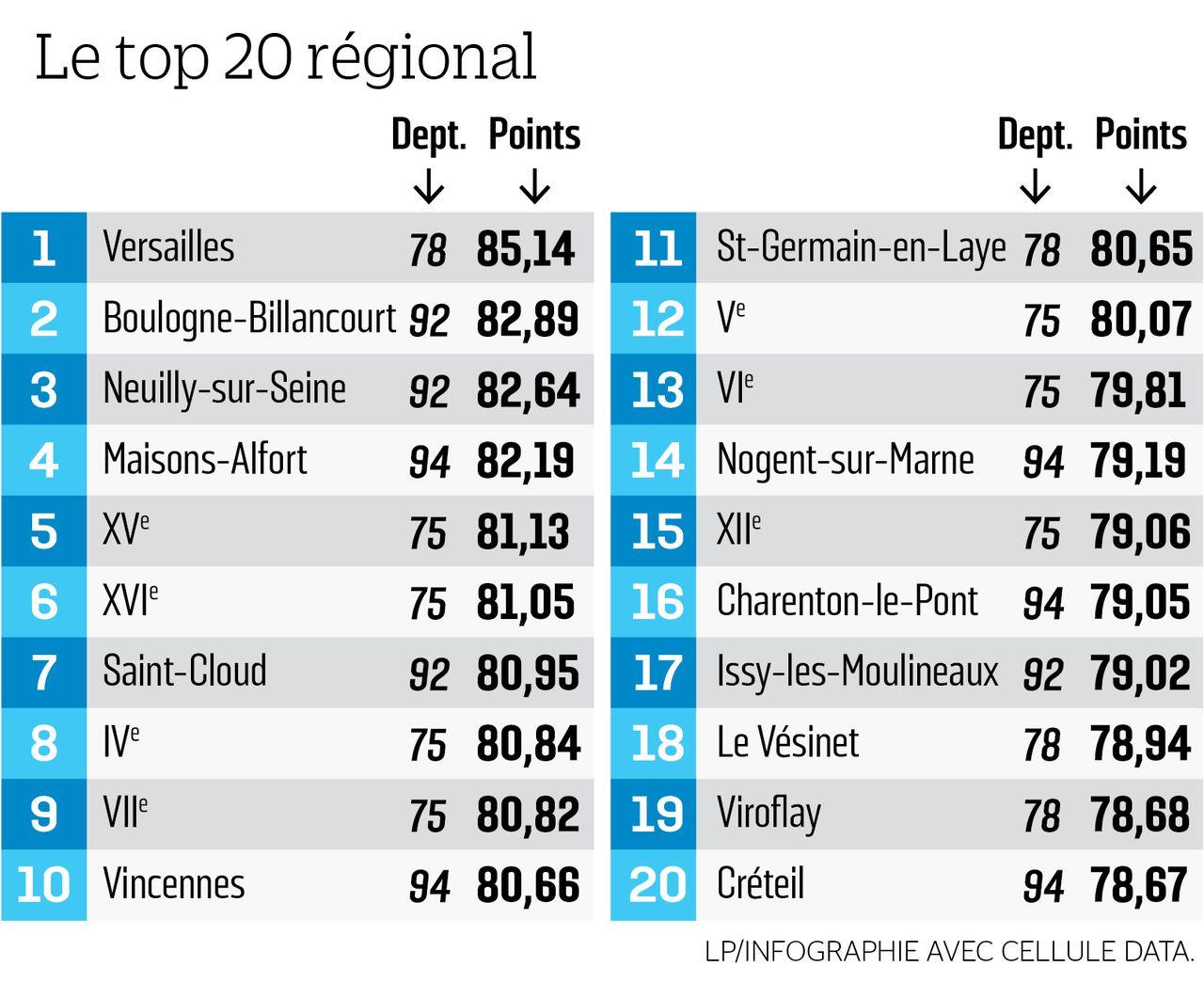 Notre Palmarès Des Villes D'ile-De-France Où Il Fait Bon concernant Ile De France Département Numéro